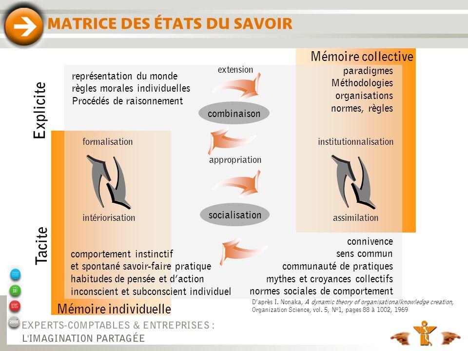MATRICE DES ÉTATS DU SAVOIR Tacite Explicite représentation du monde règles morales individuelles Procédés de raisonnement comportement instinctif et