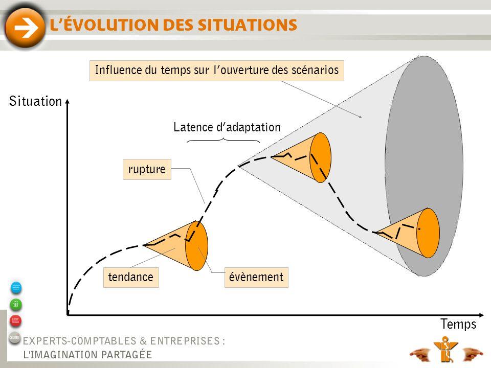 LÉVOLUTION DES SITUATIONS Situation Temps Latence dadaptation Influence du temps sur louverture des scénarios rupture évènementtendance