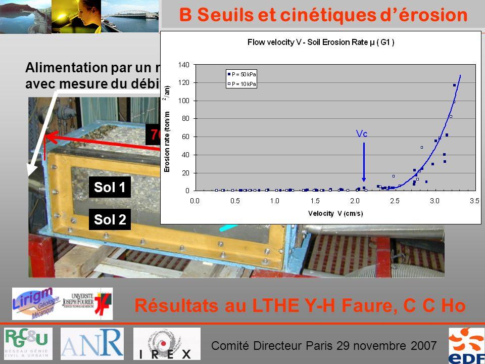 PROJET ERINOH Comité Directeur Paris 29 novembre 2007 Résultats au LTHE Y-H Faure, C C Ho Alimentation par un réservoir à niveau constant avec mesure