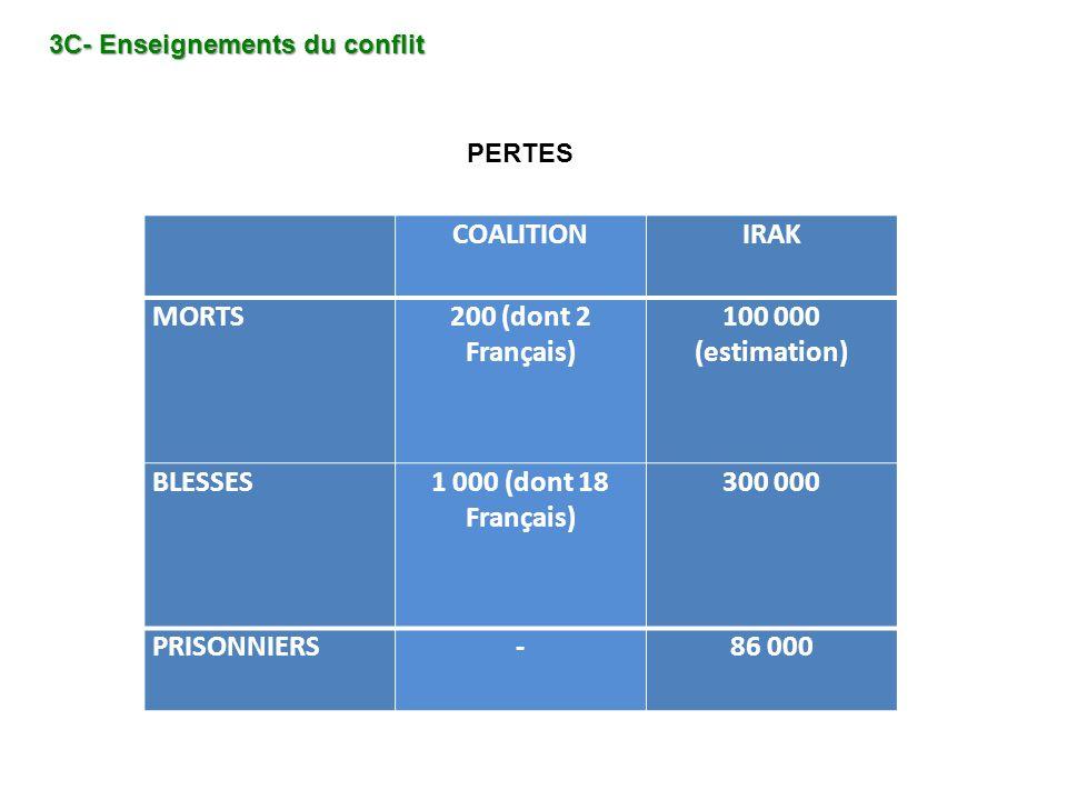 COALITIONIRAK MORTS200 (dont 2 Français) 100 000 (estimation) BLESSES1 000 (dont 18 Français) 300 000 PRISONNIERS-86 000 3C- Enseignements du conflit