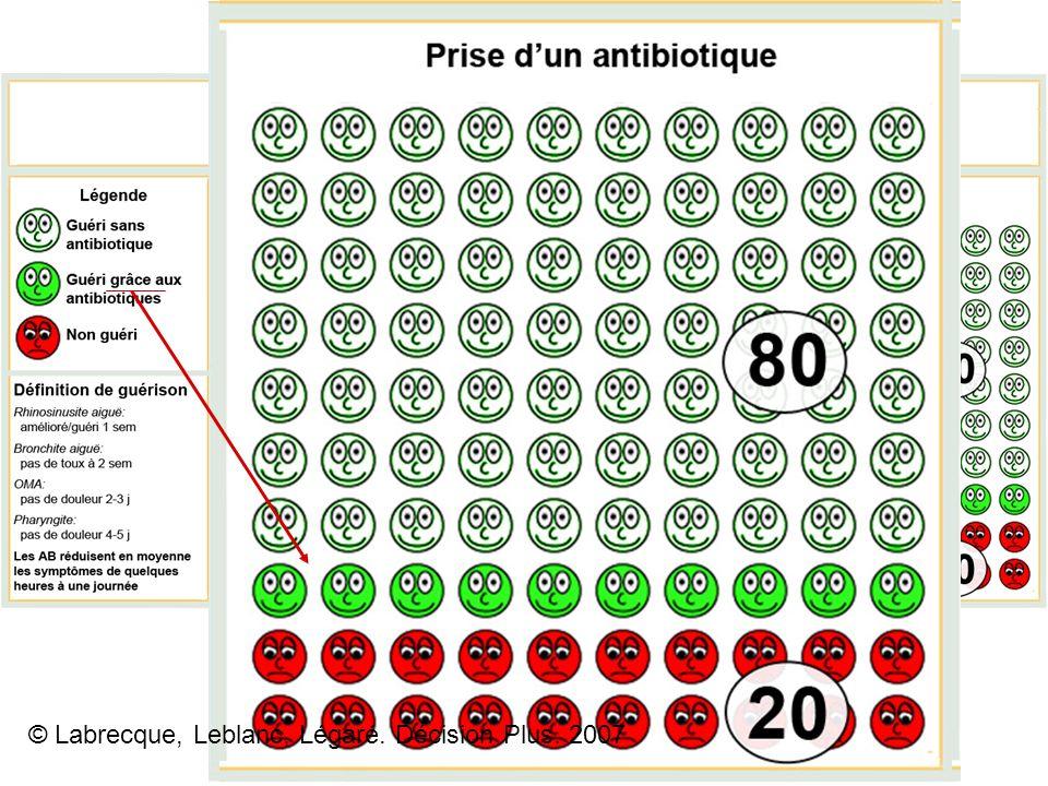 © Labrecque, Leblanc, Légaré. Décision Plus. 2007