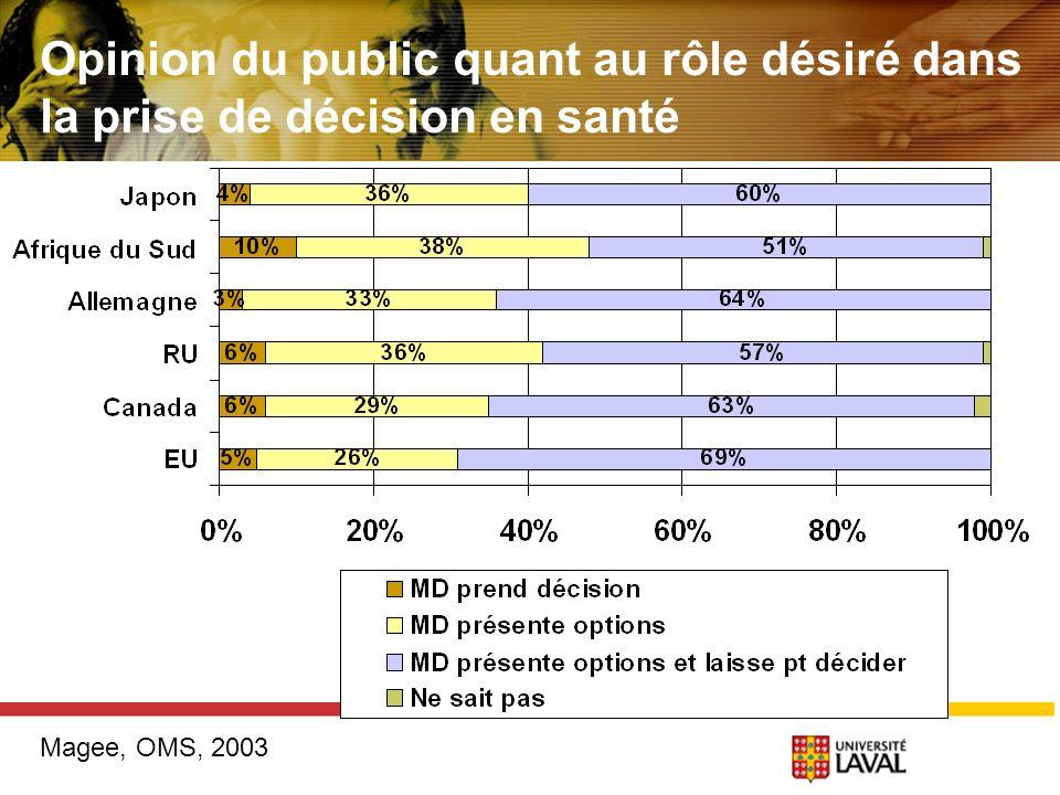 Opinion du public quant au rôle désiré dans la prise de décision en santé Magee, OMS, 2003