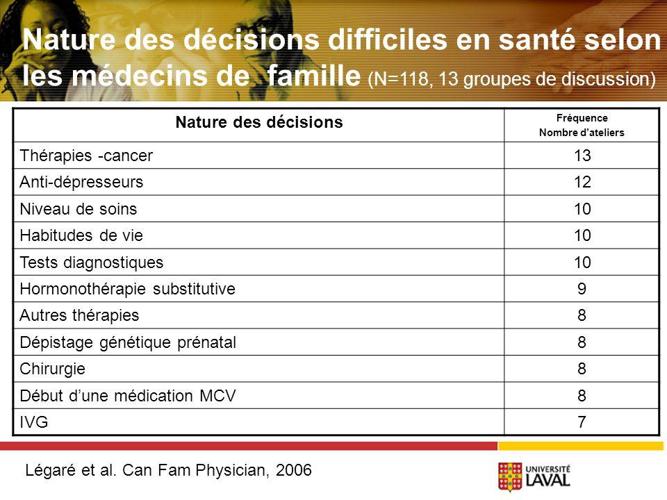 Nature des décisions Fréquence Nombre dateliers Thérapies -cancer13 Anti-dépresseurs12 Niveau de soins10 Habitudes de vie10 Tests diagnostiques10 Hormonothérapie substitutive9 Autres thérapies8 Dépistage génétique prénatal8 Chirurgie8 Début dune médication MCV8 IVG7 Nature des décisions difficiles en santé selon les médecins de famille (N=118, 13 groupes de discussion) Légaré et al.