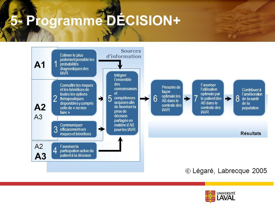 Sources dinformation A2 A3 A2 A3 Résultats Prescrire de façon optimale les AB dans le contexte des IAVR Favoriser lutilisation optimale par le patient des AB dans le contexte des IAVR Contribuer à lamélioration de la santé de la population 786 Favoriser la participation active du patient à la décision 4 Intégrer lensemble des connaissances et compétences acquises afin de favoriser la prise de décision partagée en matière dAB pour les IAVR 5 Connaître les risques et les bénéfices de toutes les options thérapeutiques disponibles y compris celle de « ne rien faire » Communiquer efficacement ces risques et bénéfices 3 2 A1 Estimer le plus justement possible les probabilités diagnostiques des IAVR 1 Légaré, Labrecque 2005 5- Programme DÉCISION+