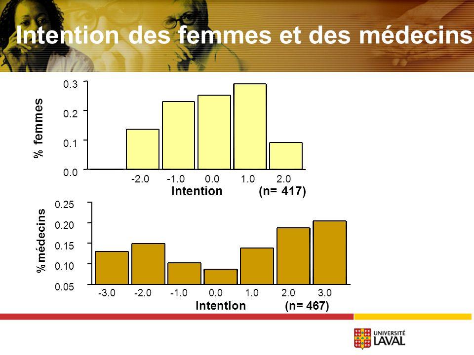 -3.0-2.00.01.02.03.0 0.05 0.10 0.15 0.20 0.25 Intention (n= 467) %médecins -2.00.01.02.0 0.0 0.1 0.2 0.3 Intention (n= 417) % femmes Intention des femmes et des médecins