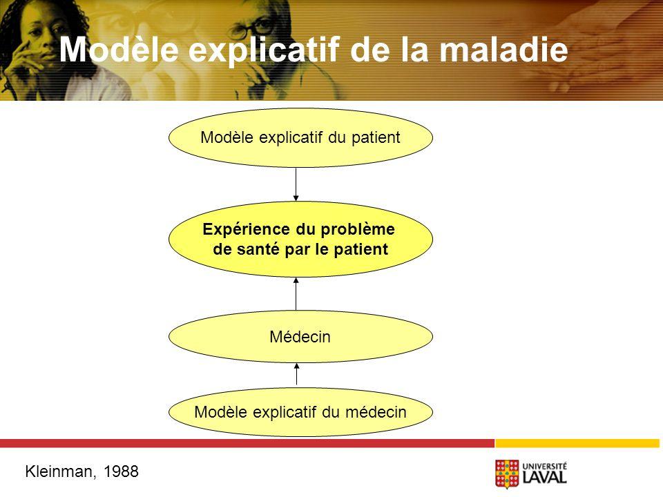 Modèle explicatif de la maladie Kleinman, 1988 Modèle explicatif du patient Expérience du problème de santé par le patient Médecin Modèle explicatif du médecin