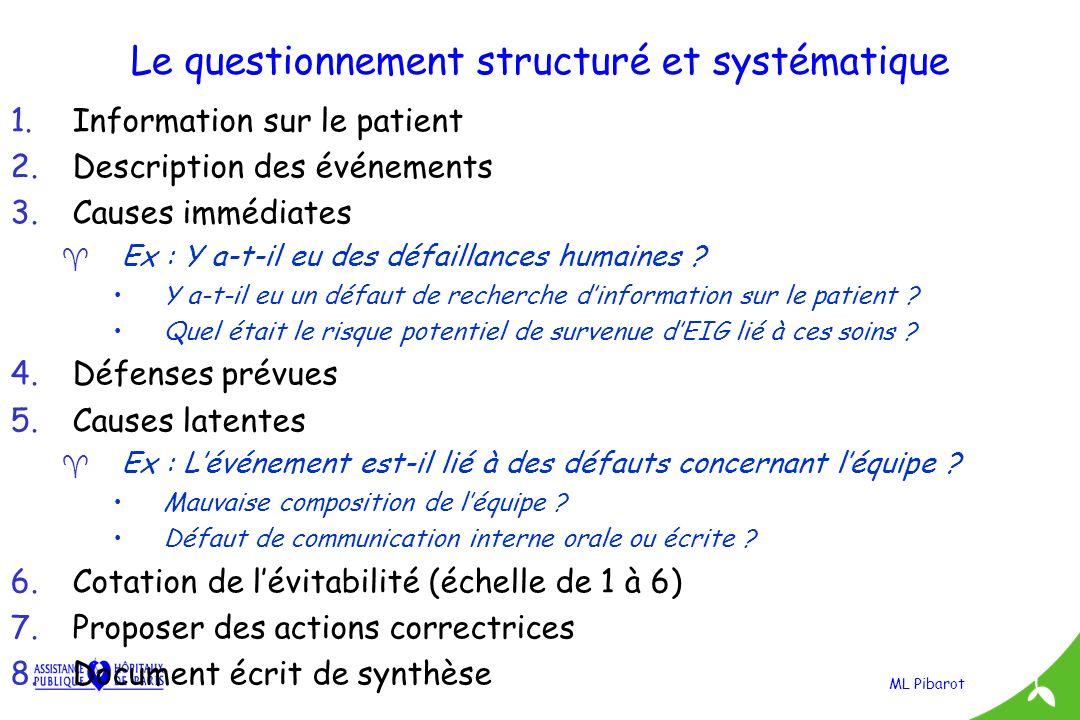 ML Pibarot Le questionnement structuré et systématique 1.Information sur le patient 2.Description des événements 3.Causes immédiates ^ Ex : Y a-t-il e