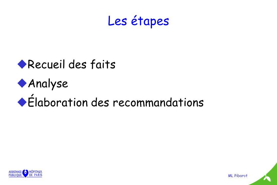 ML Pibarot Les étapes uRecueil des faits uAnalyse uÉlaboration des recommandations