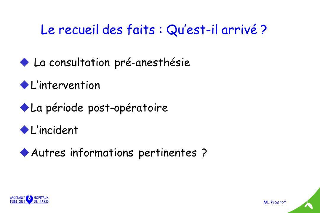 ML Pibarot Le recueil des faits : Quest-il arrivé ? u La consultation pré-anesthésie uLintervention uLa période post-opératoire uLincident uAutres inf