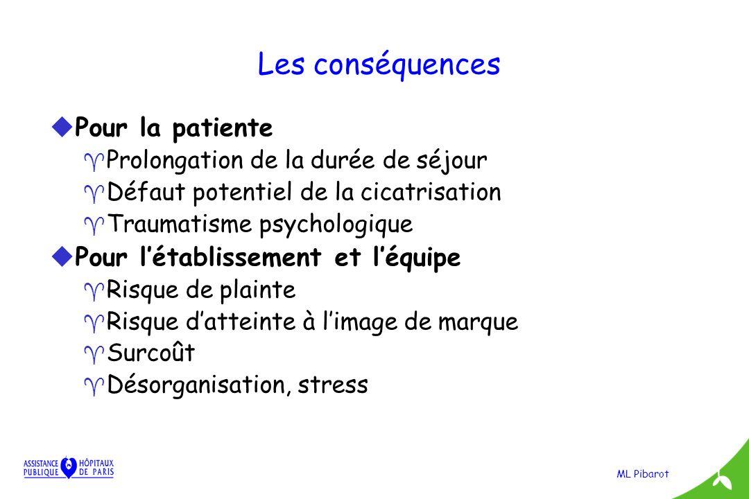 ML Pibarot Les conséquences uPour la patiente ^ Prolongation de la durée de séjour ^ Défaut potentiel de la cicatrisation ^ Traumatisme psychologique