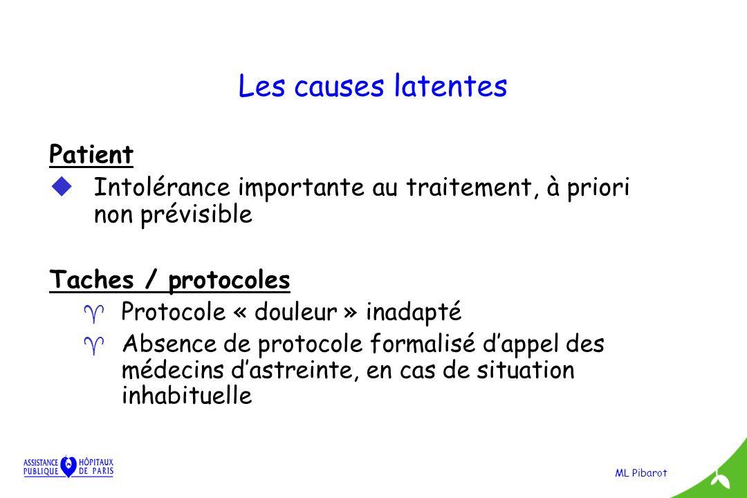 ML Pibarot Les causes latentes Patient uIntolérance importante au traitement, à priori non prévisible Taches / protocoles ^ Protocole « douleur » inad