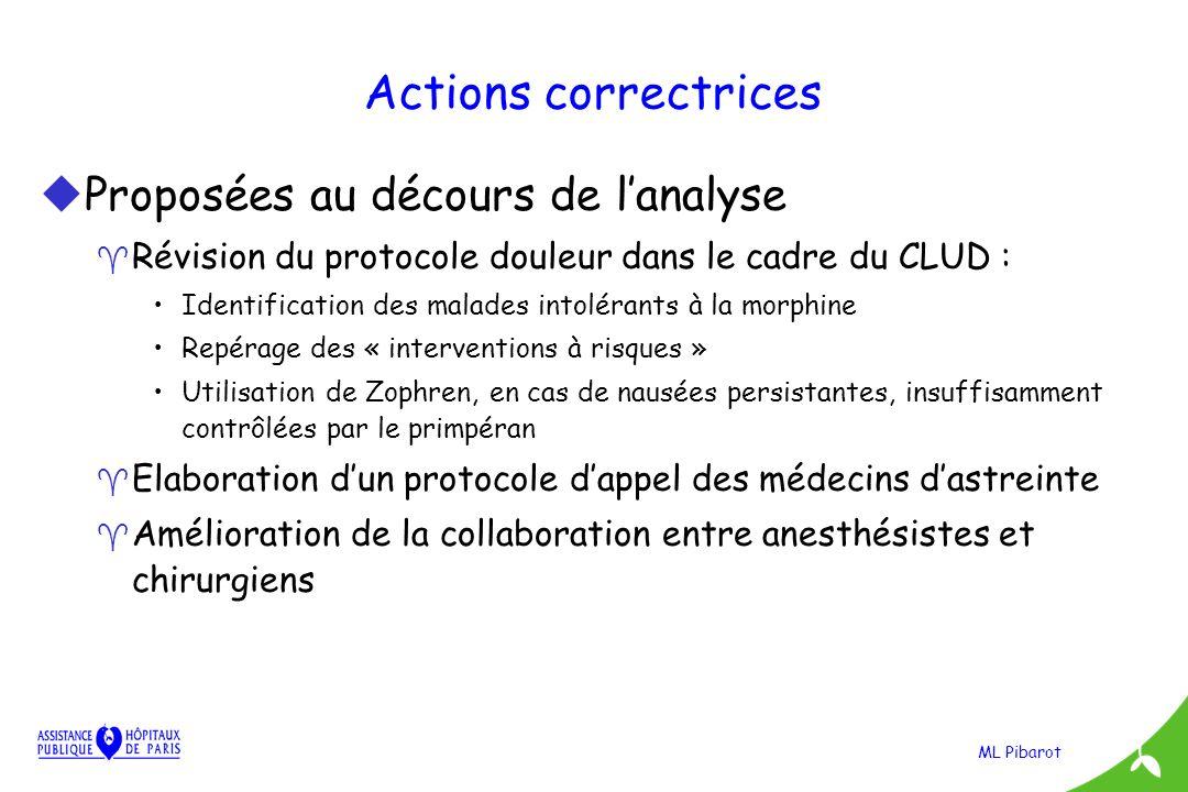ML Pibarot Actions correctrices uProposées au décours de lanalyse ^ Révision du protocole douleur dans le cadre du CLUD : Identification des malades i