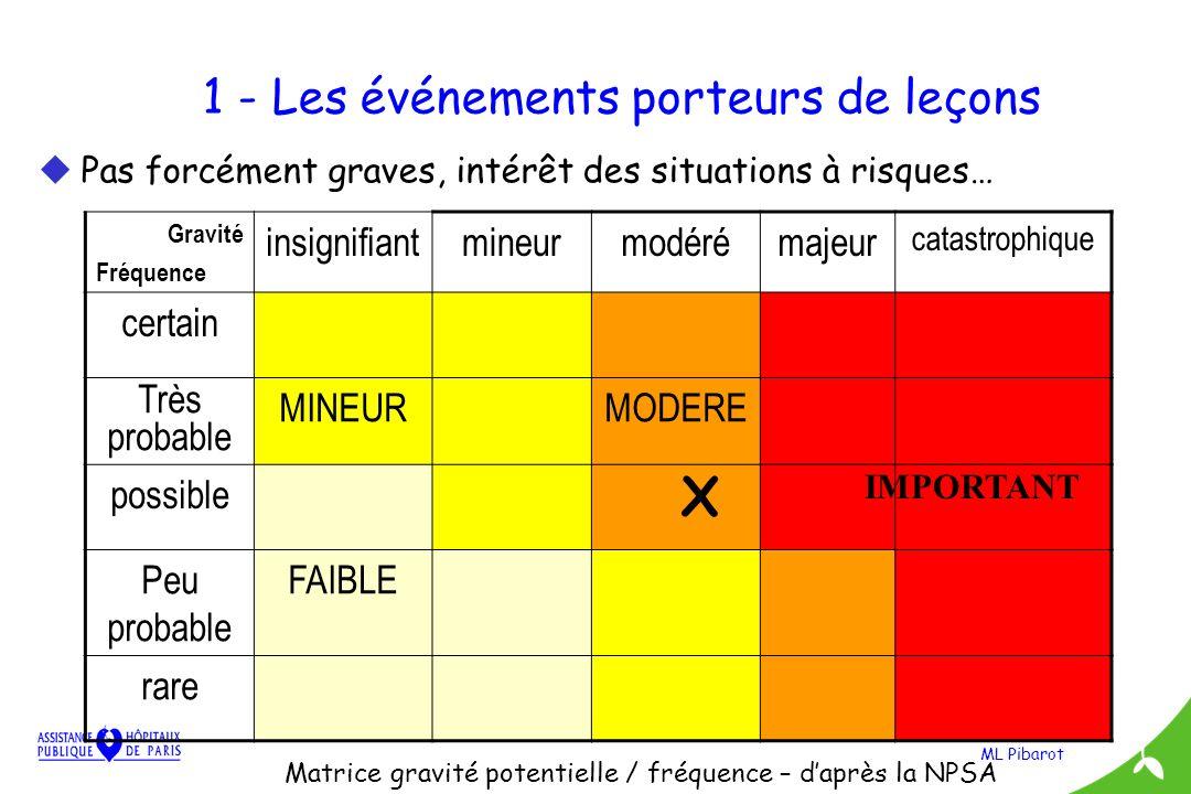 ML Pibarot 1 - Les événements porteurs de leçons uPas forcément graves, intérêt des situations à risques… Gravité Fréquence insignifiantmineurmodéréma