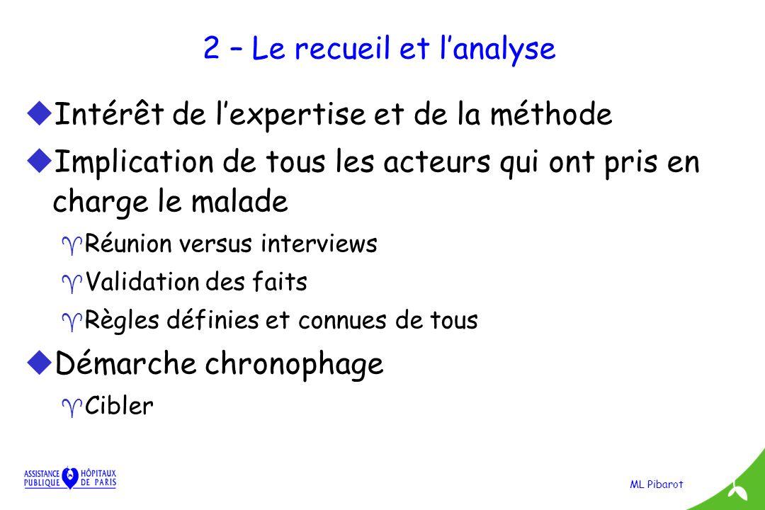ML Pibarot 2 – Le recueil et lanalyse uIntérêt de lexpertise et de la méthode uImplication de tous les acteurs qui ont pris en charge le malade ^ Réun
