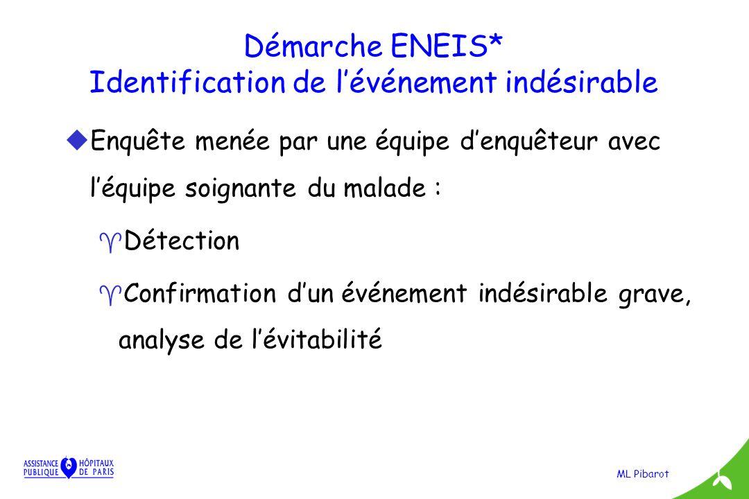 ML Pibarot Démarche ENEIS* Identification de lévénement indésirable u Enquête menée par une équipe denquêteur avec léquipe soignante du malade : ^ Dét