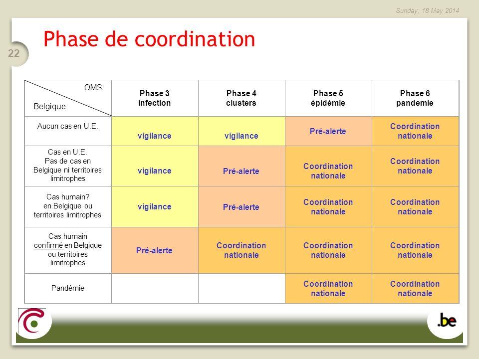 Sunday, 18 May 2014 22 Phase de coordination OMS Belgique Phase 3 infection Phase 4 clusters Phase 5 épidémie Phase 6 pandemie Aucun cas en U.E.