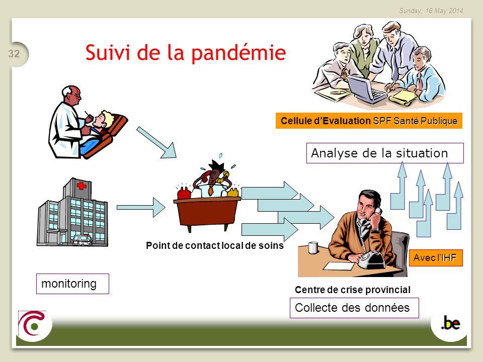 Sunday, 18 May 2014 32 Suivi de la pandémie Collecte des données Centre de crise provincial monitoring SPF Santé Publique Cellule dEvaluation SPF Sant
