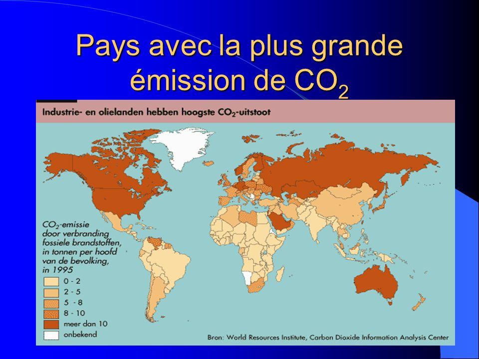 Pays avec la plus grande émission de CO 2