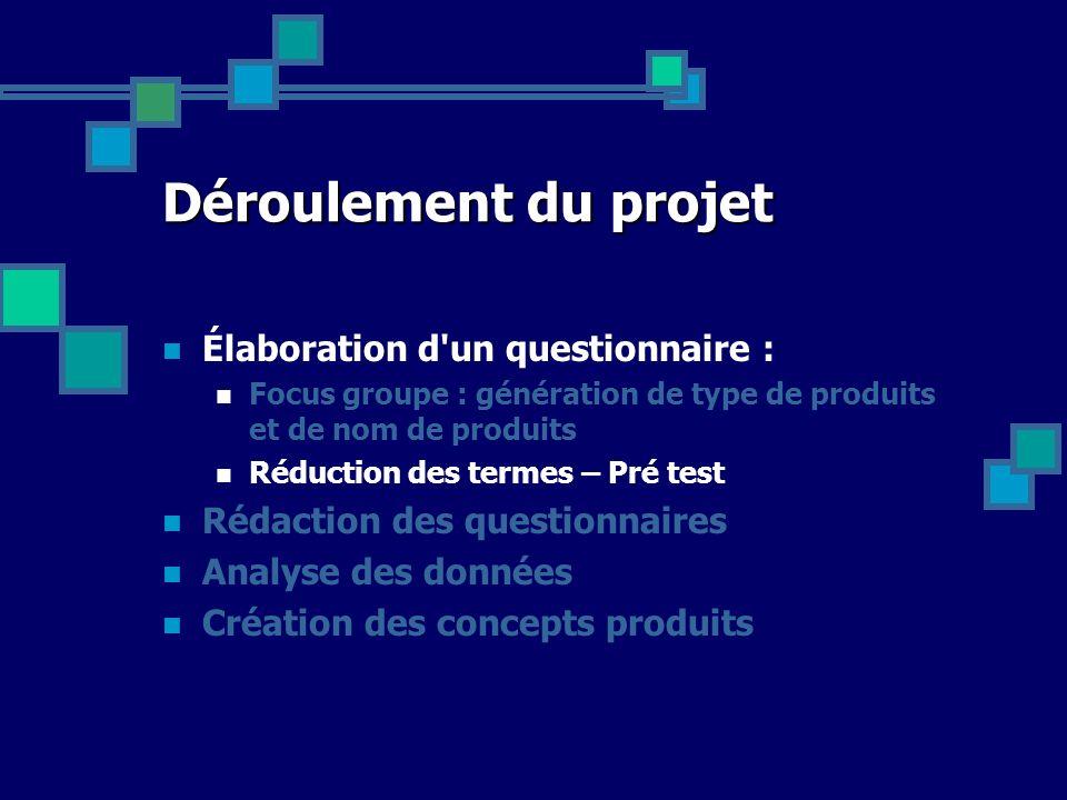 Déroulement du projet Élaboration d'un questionnaire : Focus groupe : génération de type de produits et de nom de produits Réduction des termes – Pré