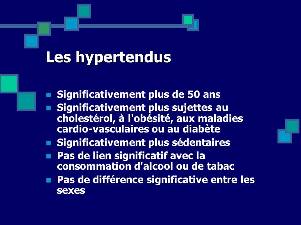 Les hypertendus Significativement plus de 50 ans Significativement plus sujettes au cholestérol, à l'obésité, aux maladies cardio-vasculaires ou au di