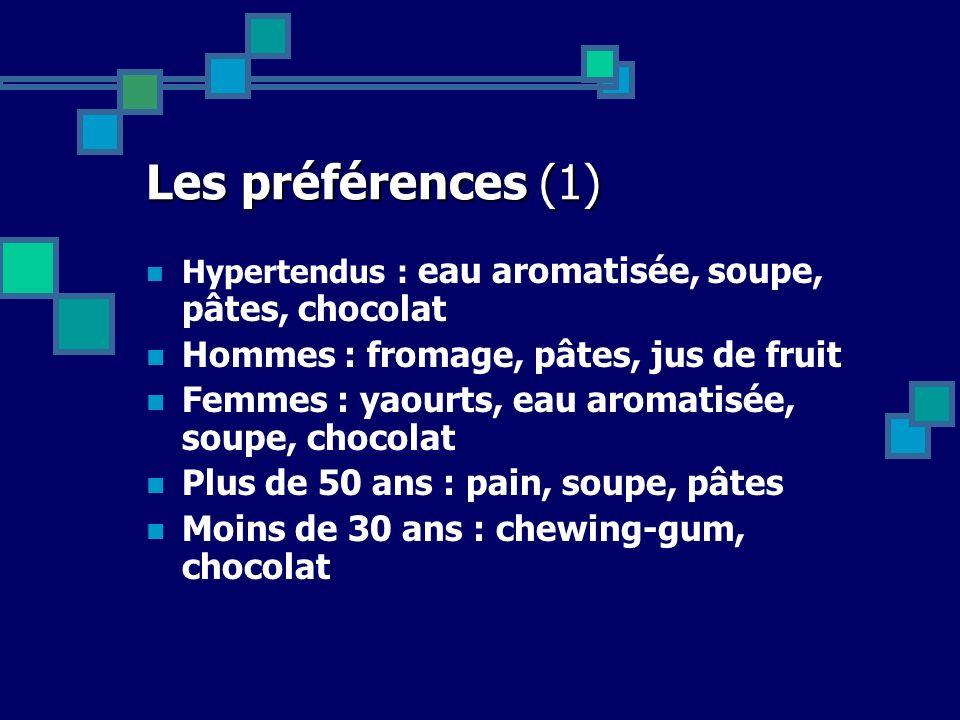 Les préférences (1) Hypertendus : eau aromatisée, soupe, pâtes, chocolat Hommes : fromage, pâtes, jus de fruit Femmes : yaourts, eau aromatisée, soupe