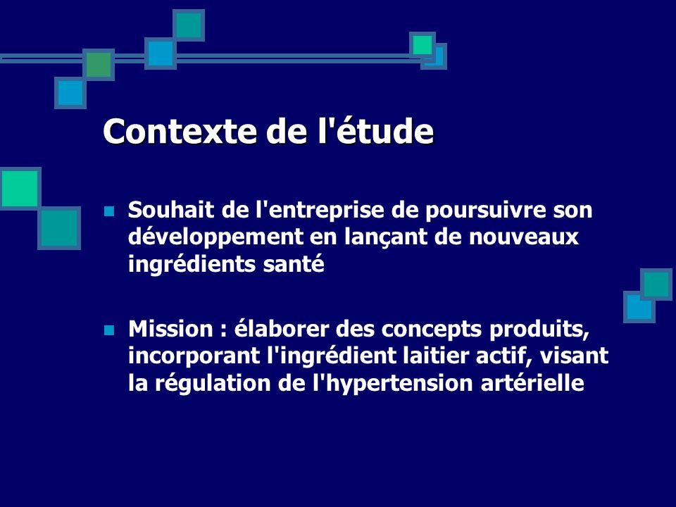Contexte de l'étude Souhait de l'entreprise de poursuivre son développement en lançant de nouveaux ingrédients santé Mission : élaborer des concepts p