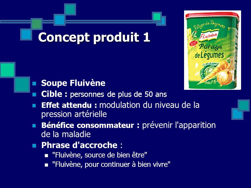 Concept produit 1 Soupe Fluivène Cible : personnes de plus de 50 ans Effet attendu : modulation du niveau de la pression artérielle Bénéfice consommat