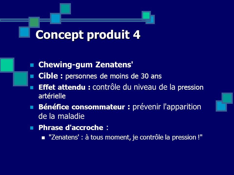 Concept produit 4 Chewing-gum Zenatens' Cible : personnes de moins de 30 ans Effet attendu : contrôle du niveau de la pression artérielle Bénéfice con