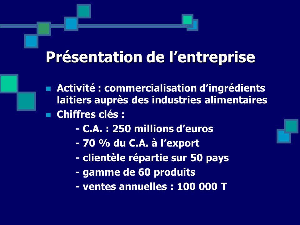 Présentation de lentreprise Activité : commercialisation dingrédients laitiers auprès des industries alimentaires Chiffres clés : - C.A. : 250 million