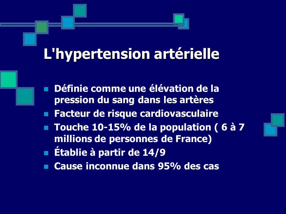 L'hypertension artérielle Définie comme une élévation de la pression du sang dans les artères Facteur de risque cardiovasculaire Touche 10-15% de la p
