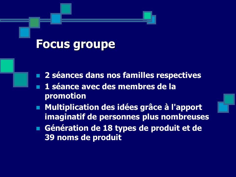 Déroulement du projet Élaboration d un questionnaire : Focus groupe : génération de type de produits et de nom de produits Réduction des termes – Pré test Rédaction des questionnaires Analyse des données Création des concepts produits