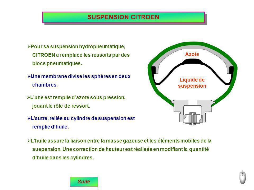SUSPENSION CITROEN remplie dhuile. Pour sa suspension hydropneumatique, CITROEN a remplacé les ressorts par des blocs pneumatiques. Une membrane divis