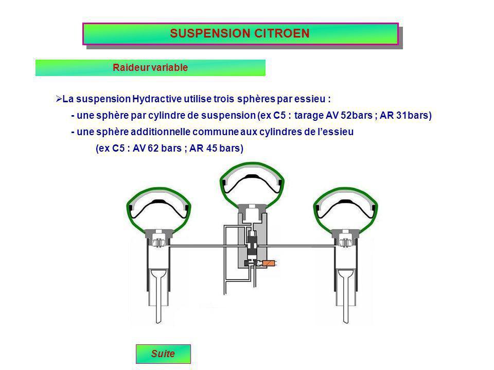 SUSPENSION CITROEN Raideur variable (ex C5 : AV 62 bars ; AR 45 bars) La suspension Hydractive utilise trois sphères par essieu : - une sphère par cyl