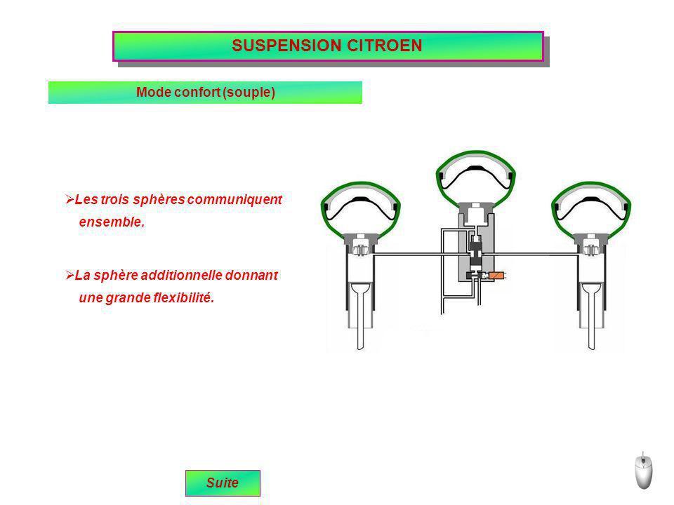 SUSPENSION CITROEN Mode confort (souple) une grande flexibilité. Les trois sphères communiquent ensemble. La sphère additionnelle donnant Suite