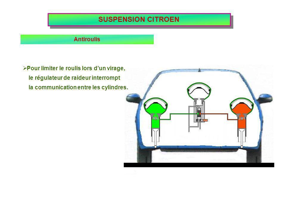 Pour limiter le roulis lors dun virage, le régulateur de raideur interrompt SUSPENSION CITROEN Antiroulis la communication entre les cylindres.