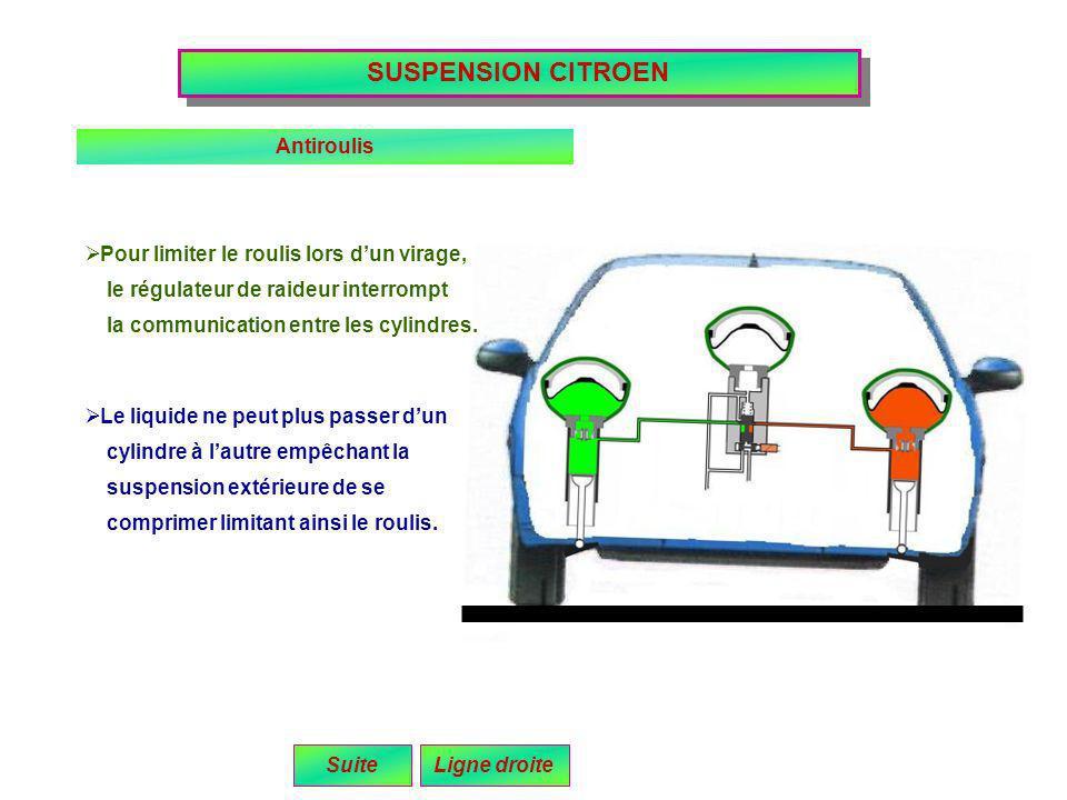 Pour limiter le roulis lors dun virage, le régulateur de raideur interrompt SUSPENSION CITROEN Antiroulis Le liquide ne peut plus passer dun cylindre