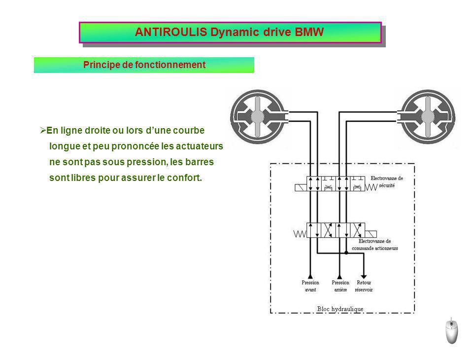 ANTIROULIS Dynamic drive BMW Principe de fonctionnement sont libres pour assurer le confort. En ligne droite ou lors dune courbe longue et peu prononc