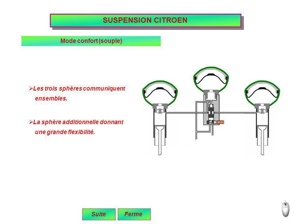 SUSPENSION CITROEN Mode confort (souple) une grande flexibilité. Les trois sphères communiquent ensembles. La sphère additionnelle donnant SuiteFerme