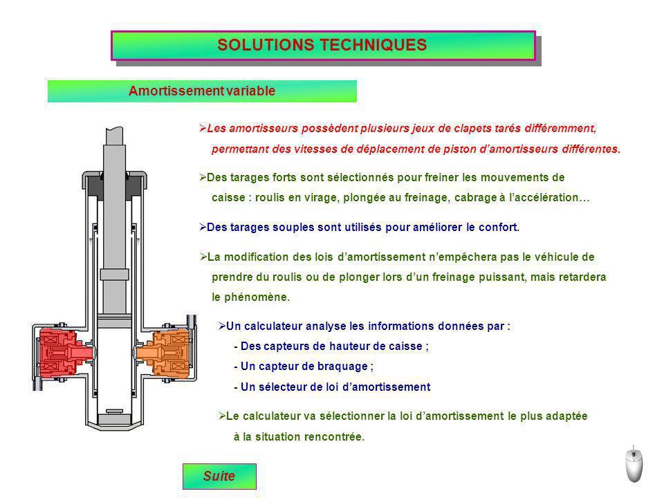 SOLUTIONS TECHNIQUES Amortissement variable Les amortisseurs possèdent plusieurs jeux de clapets tarés différemment, permettant des vitesses de déplac