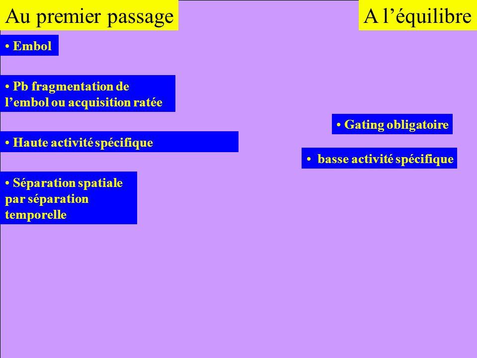Embol Au premier passage Haute activité spécifique Pb fragmentation de lembol ou acquisition ratée Séparation spatiale par séparation temporelle Gatin