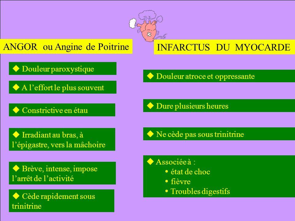 ANGOR ou Angine de Poitrine Douleur paroxystique A leffort le plus souvent Constrictive en étau Irradiant au bras, à lépigastre, vers la mâchoire Brèv