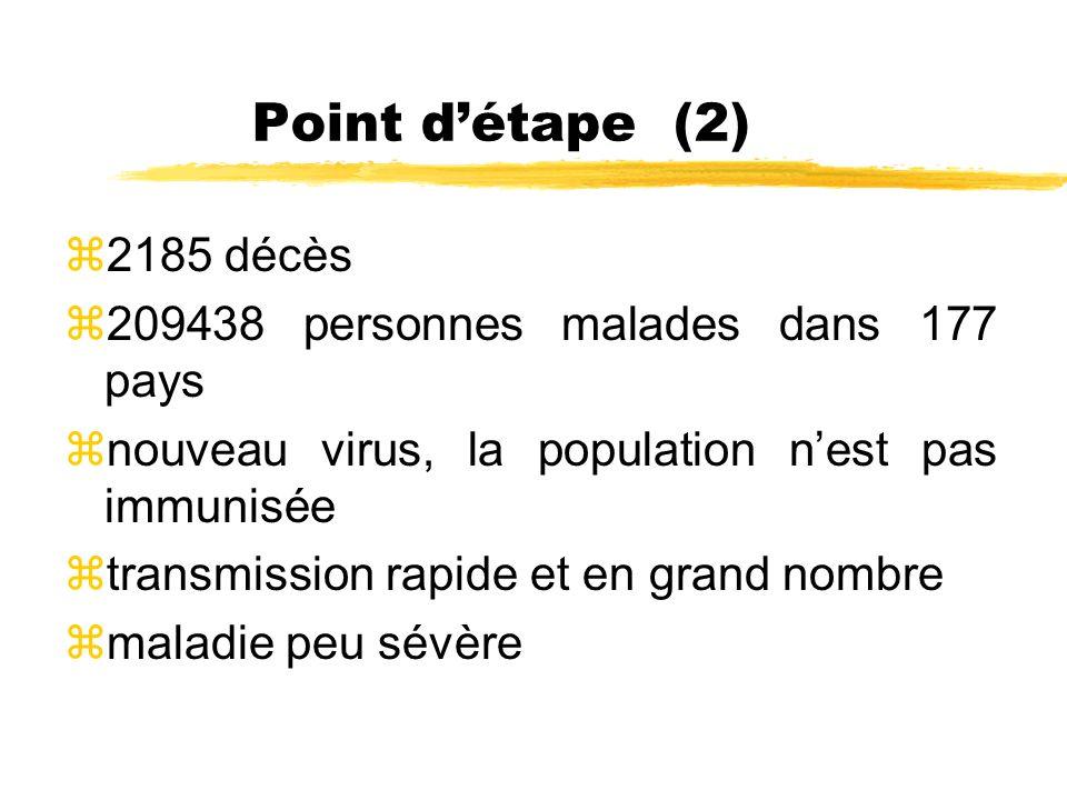 Point détape (2) z2185 décès z209438 personnes malades dans 177 pays znouveau virus, la population nest pas immunisée ztransmission rapide et en grand