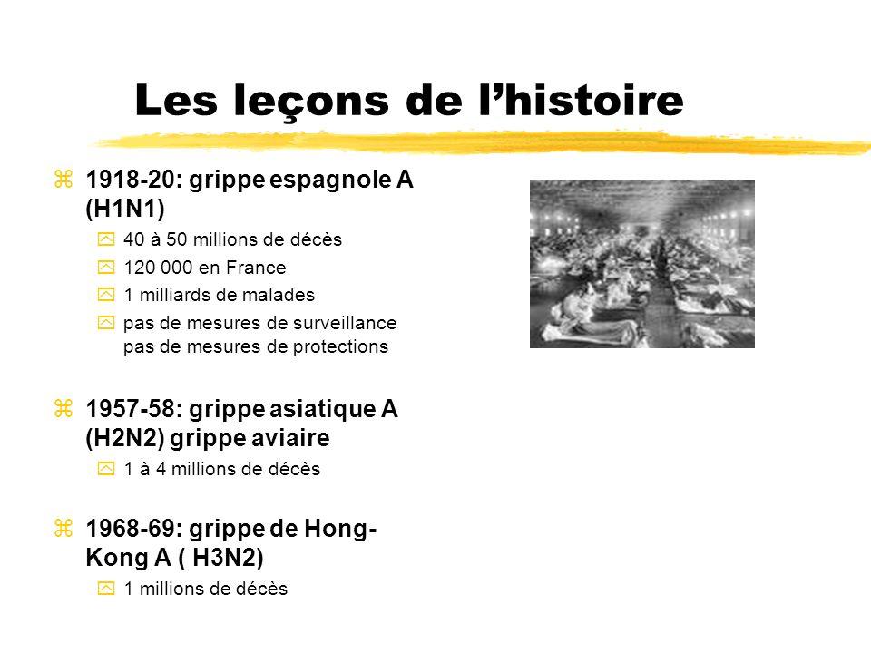 Les leçons de lhistoire z1918-20: grippe espagnole A (H1N1) y40 à 50 millions de décès y120 000 en France y1 milliards de malades ypas de mesures de s