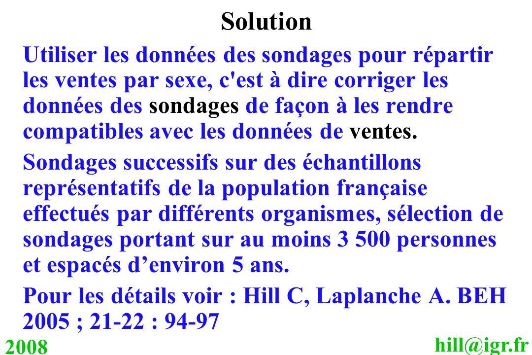 hill@igr.fr 2008 Solution Utiliser les données des sondages pour répartir les ventes par sexe, c'est à dire corriger les données des sondages de façon