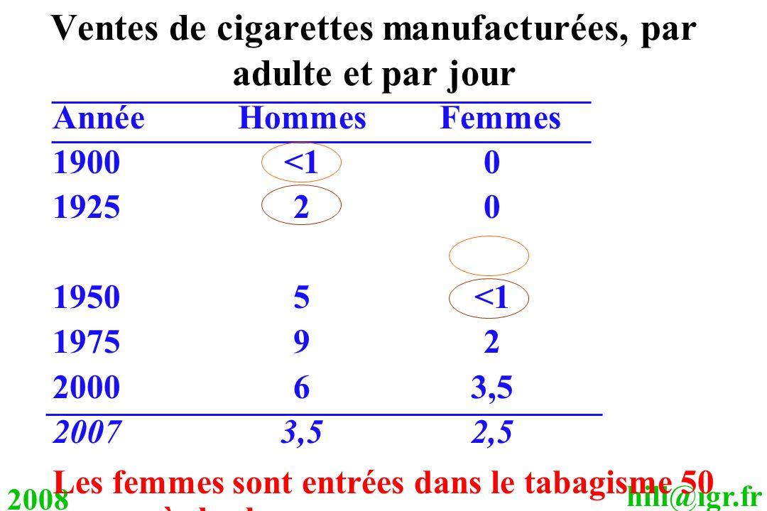 hill@igr.fr 2008 Ventes de cigarettes manufacturées, par adulte et par jour AnnéeHommes Femmes 1900<10 192520 19505<1 197592 200063,5 20073,52,5 Les f