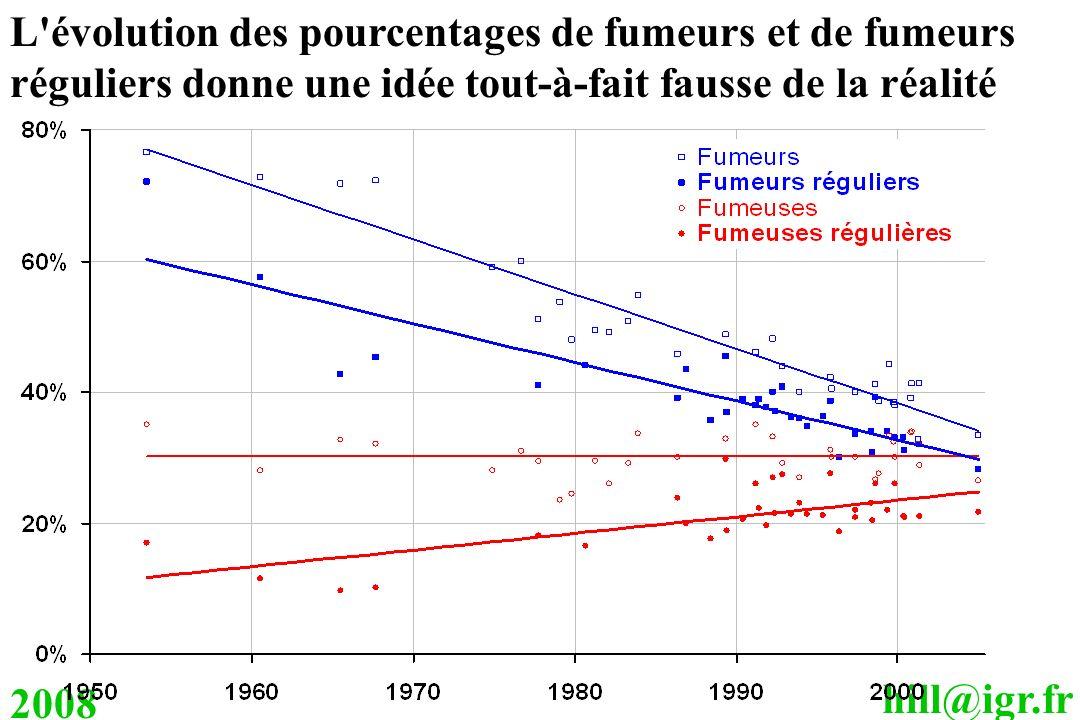 hill@igr.fr 2008 L'évolution des pourcentages de fumeurs et de fumeurs réguliers donne une idée tout-à-fait fausse de la réalité