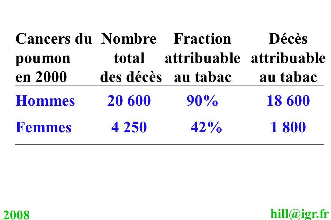 hill@igr.fr 2008 Cancers du NombreFractionDécès poumon total attribuableattribuable en 2000 des décèsau tabacau tabac Hommes20 60090%18 600 Femmes 4 2