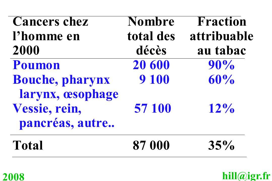 hill@igr.fr 2008 Cancers chezNombreFraction lhomme en total desattribuable 2000décèsau tabac Poumon20 60090% Bouche, pharynx 9 10060% larynx, œsophage
