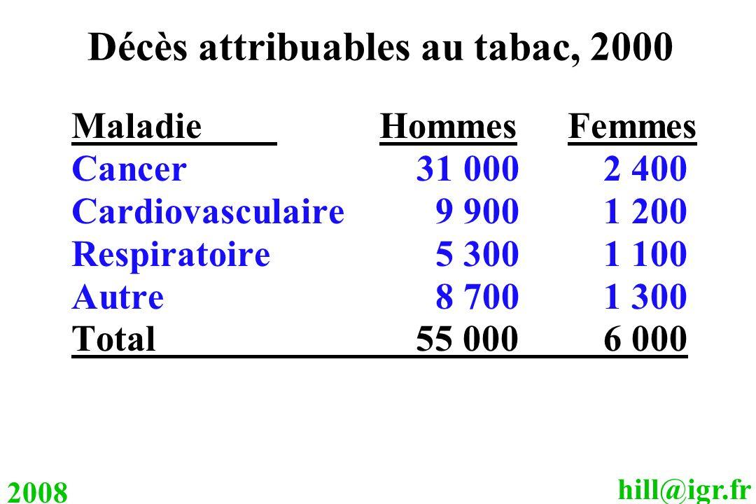 hill@igr.fr 2008 Décès attribuables au tabac, 2000 Maladie Hommes Femmes Cancer31 0002 400 Cardiovasculaire 9 9001 200 Respiratoire 5 3001 100 Autre8