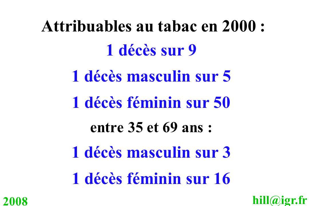 hill@igr.fr 2008 Attribuables au tabac en 2000 : 1 décès sur 9 1 décès masculin sur 5 1 décès féminin sur 50 entre 35 et 69 ans : 1 décès masculin sur